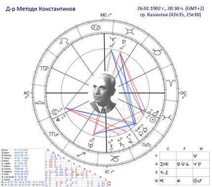 Metodi Horoskop.jpg